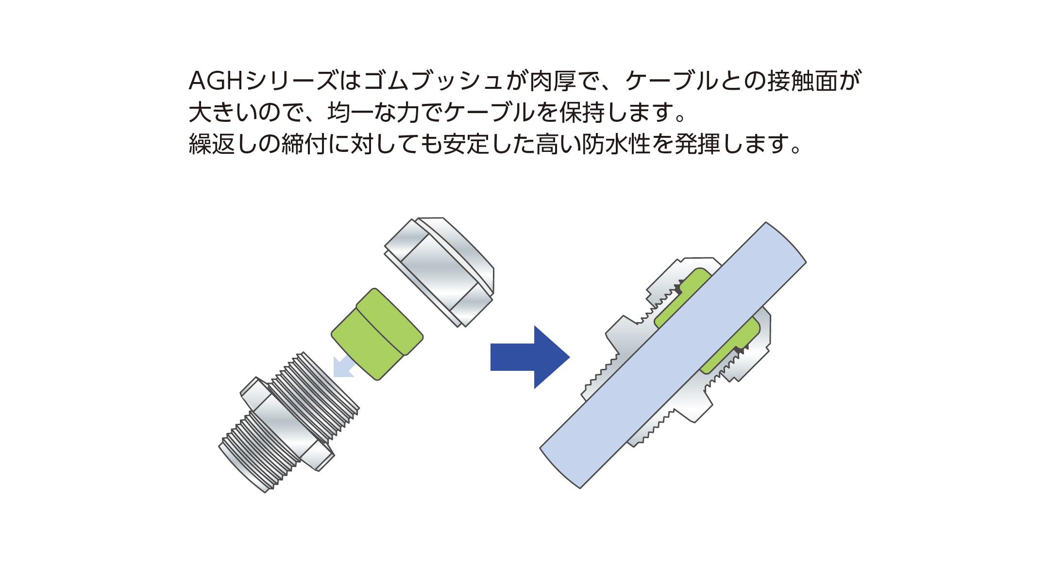 耐熱メタルケーブルグランド AGHシリ-ズの画像